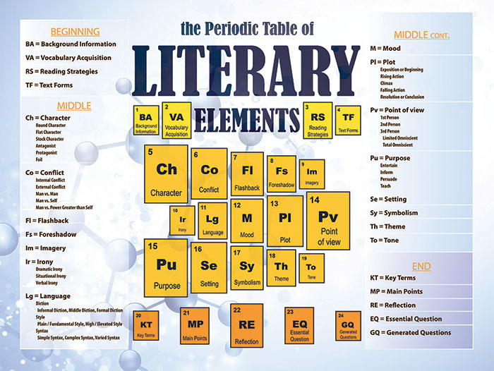 Periodic Table of Literary Elements poster